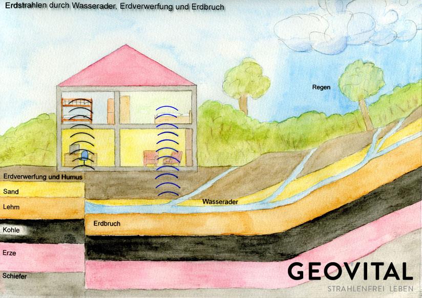 GEOVITAL_Bodenstrahlung