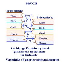 Schema Bruch